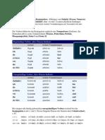 Basic Grammar of German Language