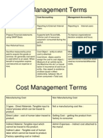 cost Management terms