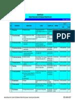 Daftar Perusahaan Penunjang Migas