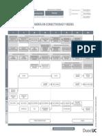 Nueva Malla Ing Conectividad Redes