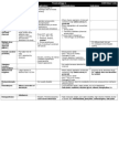 Toxicology Table
