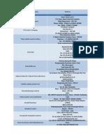 List of Companies in Hosur