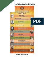 Sects of Baha'i Faith