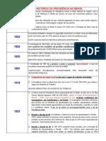 Evolução Histórica Da Previdência No Brasil