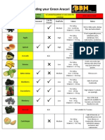 Produce Guide for Feeding Your Green Aracari
