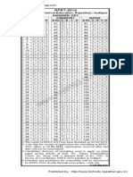 RPET 2014 Answer Keys & Solutions for All Codes (A, B, C & D)