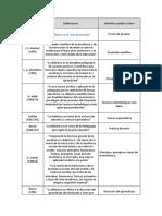 2 definicionesdedidacticagrupoeindividual-110404102130-phpapp02.pdf