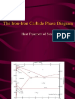 Iron Iron Carbon Diagram (1)