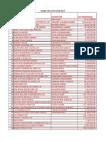 URA official Shame List of tax dodgers 2-06-2014