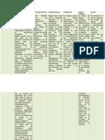 cuadrocomparativodeteoriasdeldesarrollo1-140223084807-phpapp02