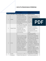Gujarat - List of E-Governance Initiatives