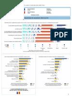 Preferinţele Europenilor - Rezultatele Pentru România