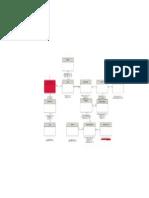 ER diagram of garden construction