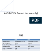 ANS & PNS( Cranial Nerves Only)