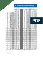 ASTM Tables | Barrel (Unit) | Tonne