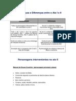 Análise Ato II - Frei Luís de Sousa_2p