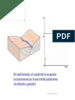 Acuifero hidrograma