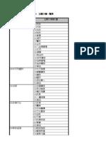 主題分類、服務分類、施政分類代碼總表 20071206