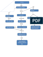 Mapa Conceptual, Actividad 3