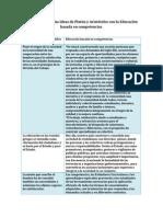 Ideas Del Pensador Filosófico Platón y Ed Competencias