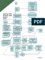 AP415 - Process Flow Charts 1-28-09