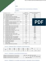 Tabelle Uni 11248 - En 13201