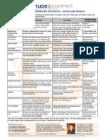 Studeo Kompakt 63 Formatierung Diplomarbeit Regeln