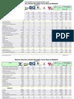 Balance General y Estado Resultados Bancos Múltiples