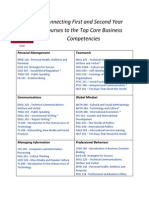 Connecting First and Second Year Courses to the Top Core Business Competencies