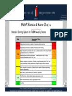 FMEA Standard Score Charts