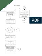 Diagrama de flujo del estado de resultado