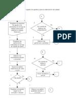 Diagrama de flujo para el registro de ajustes y para la elaboración del estado financiero del hotel