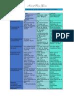 - TAREA - MODULO 3 -Tabla Comparativa RCP Niños y Adultos