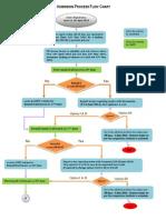 Admission Process Flow