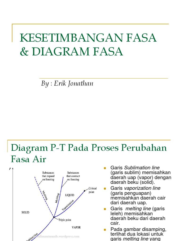 Kesetimbangan fasa diagram fasa ccuart Image collections