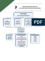 Jawatankuasa Induk KBAT SKTS 2014