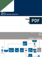 Diagramas de Procesos de SACMAG