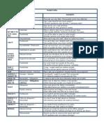 Modal Verbs (Cuadro Resumen)