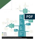 História Do Desenvolvimento Sustentável - Infográficos