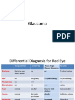 Pathophysiology of Glaucoma
