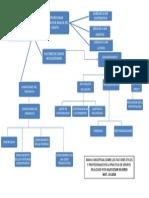 Mapa Conceptual Terapia Grupos