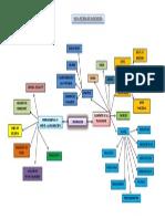 Mapa Mental de Planeacion