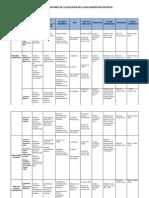 Matriz de Monitoreo de La Ejecución Del Plan Concertado Distrital