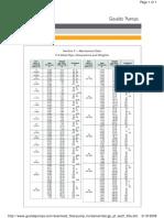 ITT-Goulds Pipe Dimension Data