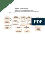 Actividad 2. Mapa Conceptural, Teorias Economicas