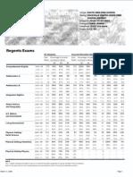 SSHS Regents Results 2007-2008