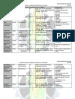 Evaluacion de Probioticos