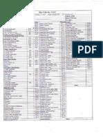 Common Optometric codes