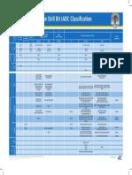 IADC Classification Chart