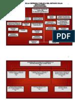 Organigrama de La Defensoria Publica